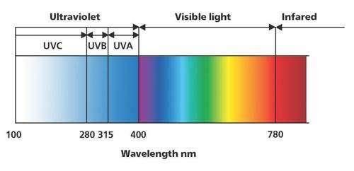 紫外线光谱图.jpg