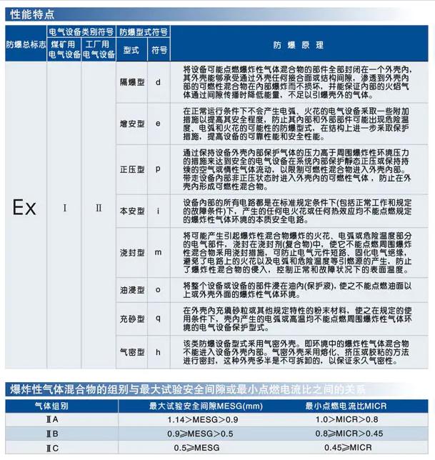 微信截图_防爆参数1.png
